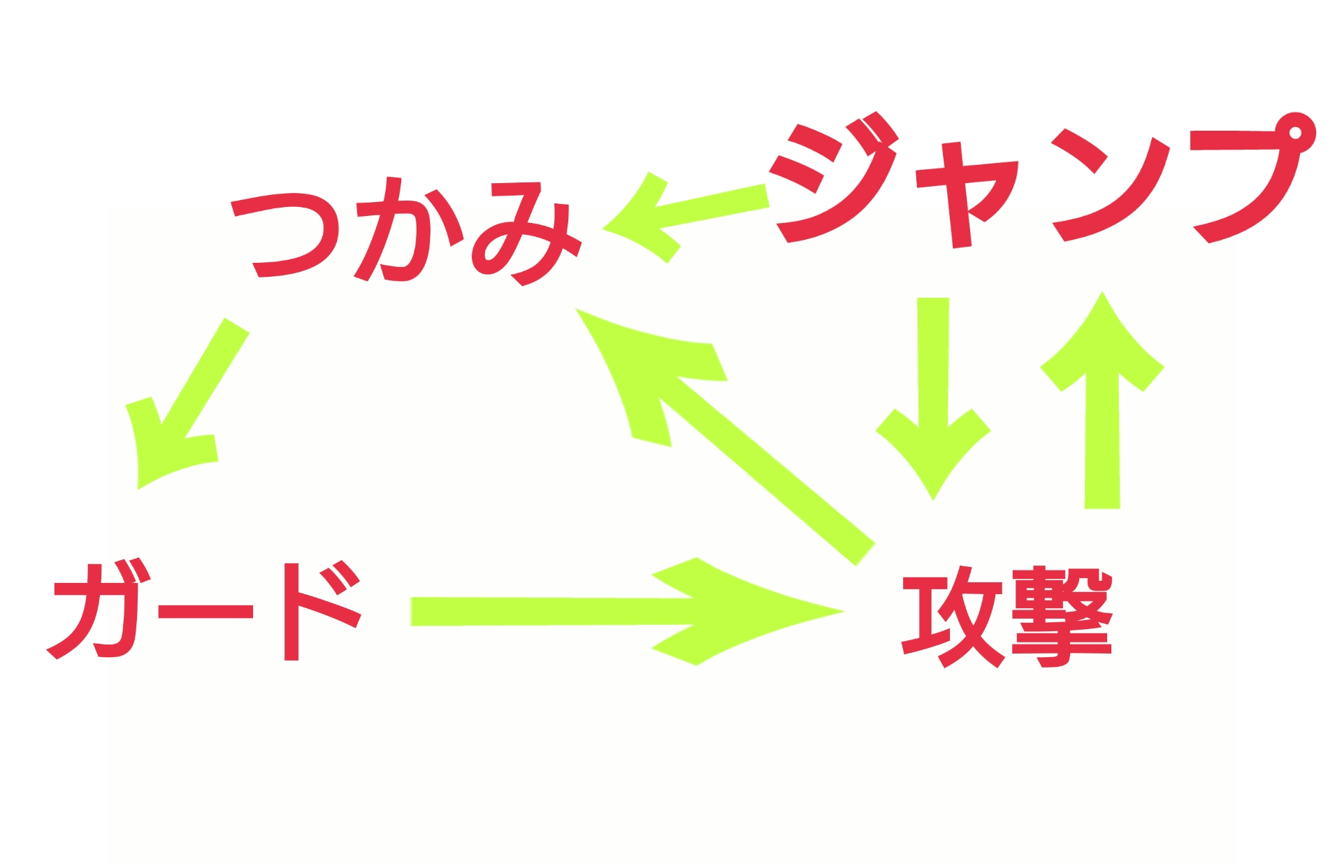 【スマブラSP理論】3すくみの関係を活かした差し合いでの読み合いについて