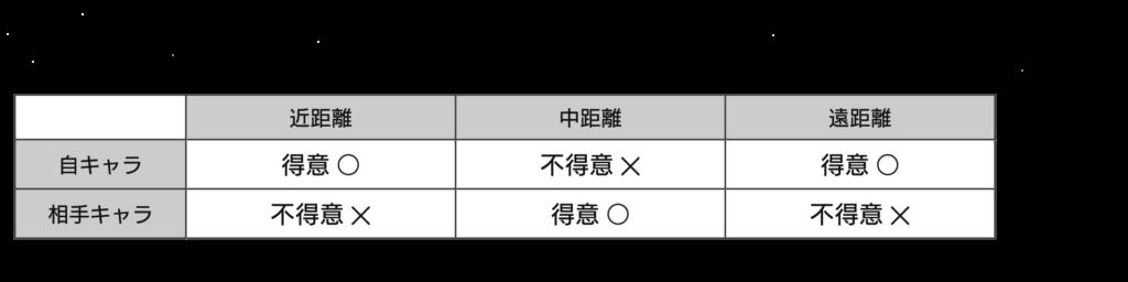 間合い管理 表1