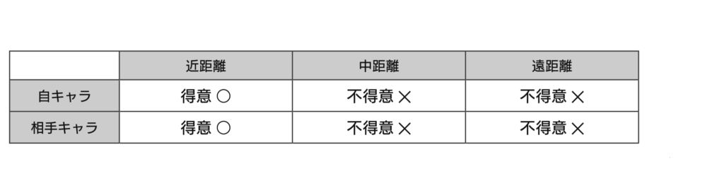 間合い管理 表2