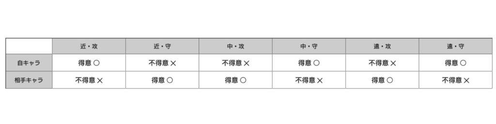 間合い管理 表3