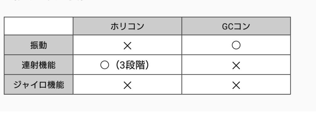 ホリコンとGCコンの機能の比較表