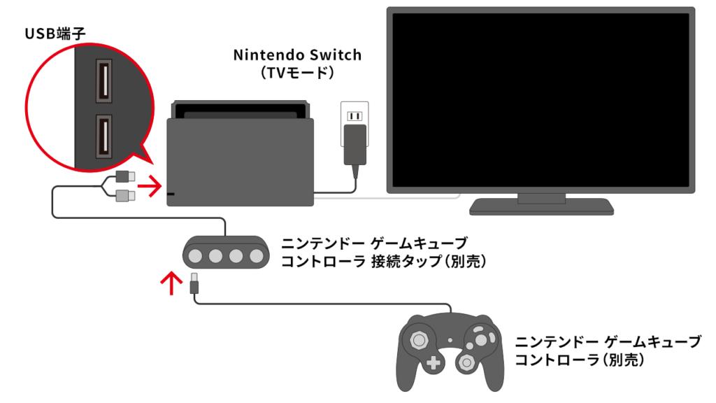 GCコンをスイッチに接続する方法を説明した図